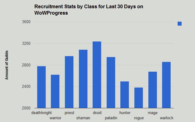 Guild Recruitment Stats on WoWProgress :: WoWProgress - World of