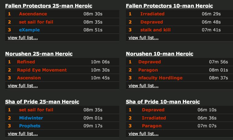 Speed Kills Rankings is here :: WoWProgress - World of Warcraft Rankings