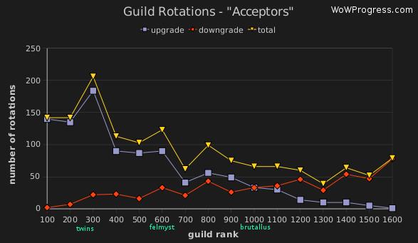 Charts :: WoWProgress - World of Warcraft Rankings